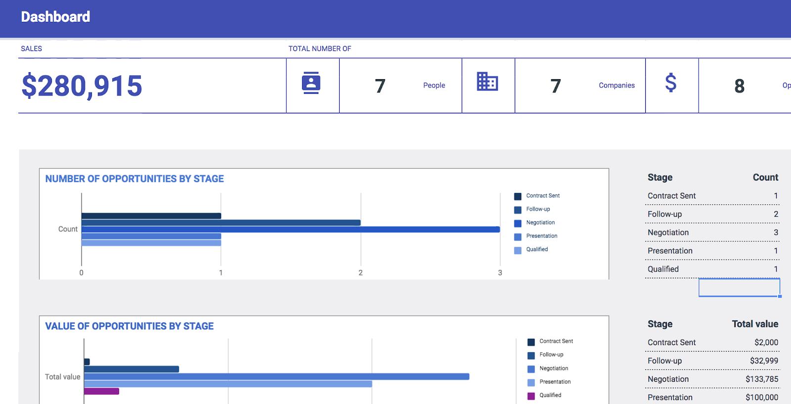 業務KPI模板
