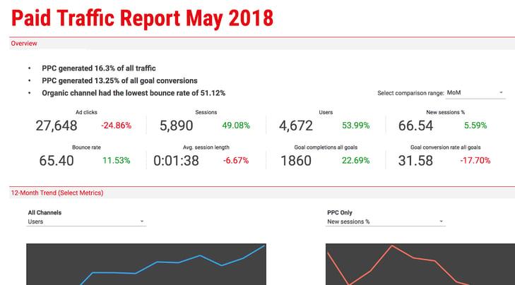 行銷KPI模板