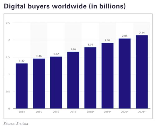 digital-buyers-worldwide-in-billions