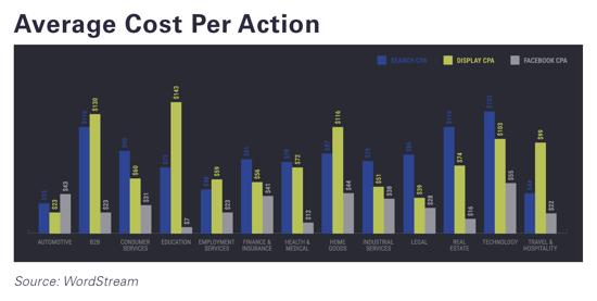 average-cost-per-action