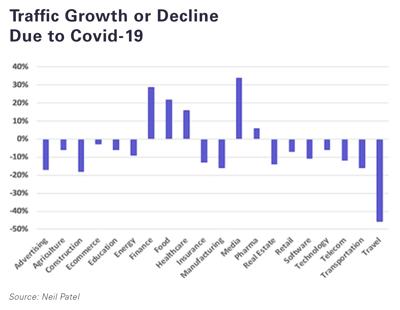 traffic-growth-decline-covid19