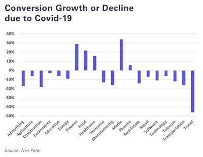 conversion-growth-decline-covid19